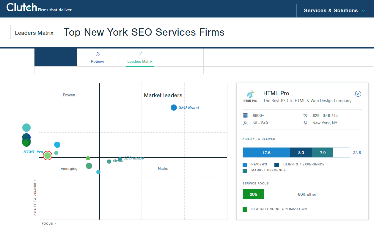 Top NY SEO Services Firms