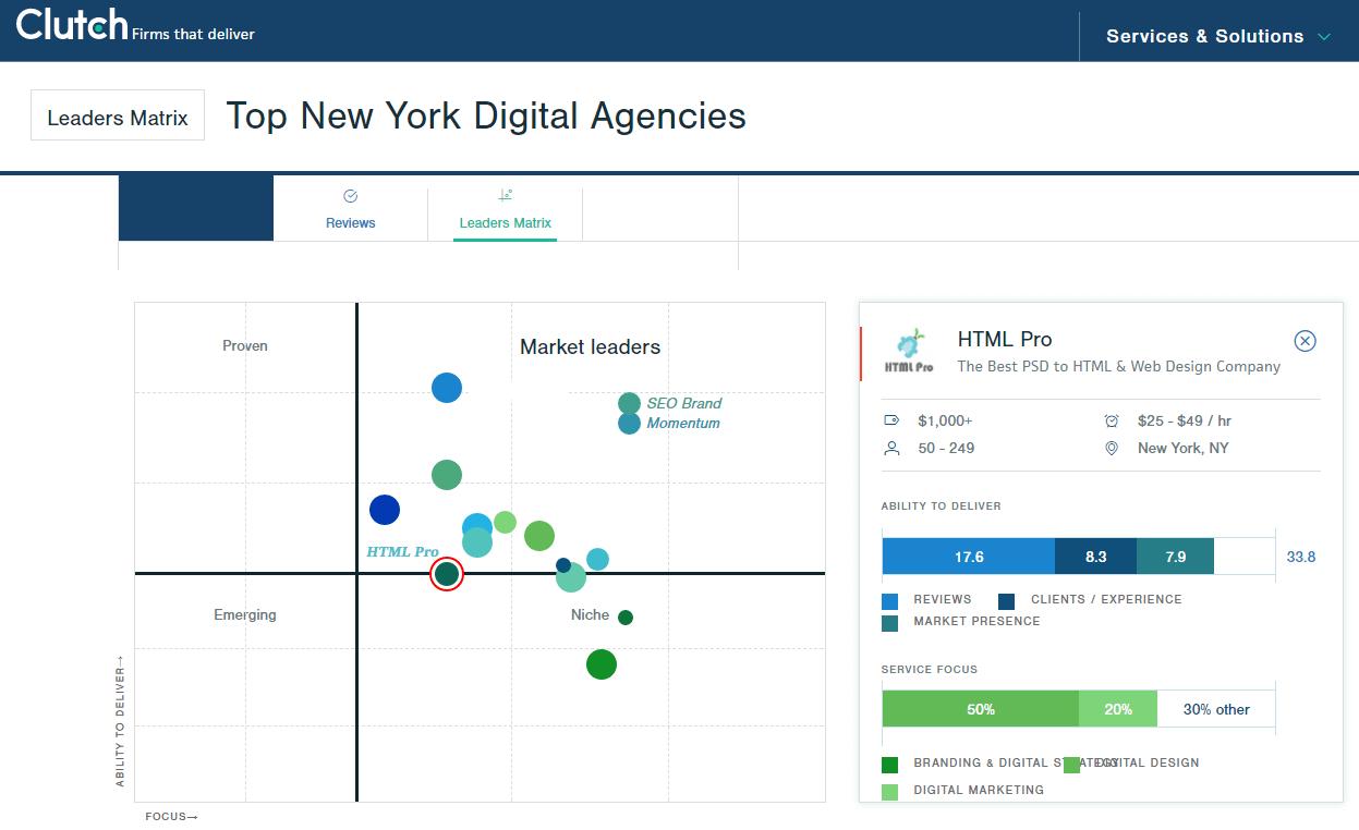 Top NY Digital Agencies